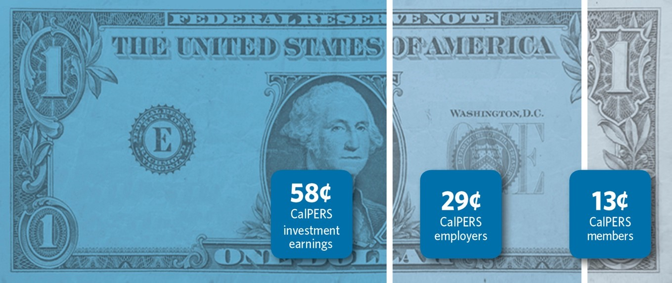 The CalPERS Pension Buck: 58 cents comes from CalPERS investment earnings, 29 cents comes from CalPERS employers, and 13 cents comes from CalPERS members
