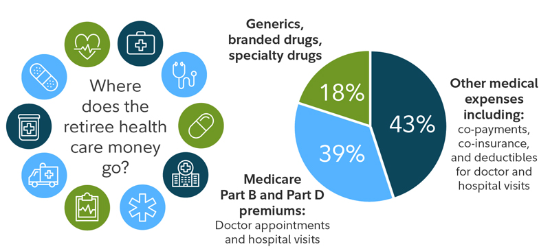 Where does the retirees health care money go? Drugs, Medicare and other medical expenses.